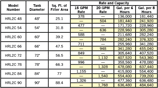 Eureka Manufacturing Hi Rate Sand Filters